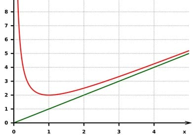 graph-393x275